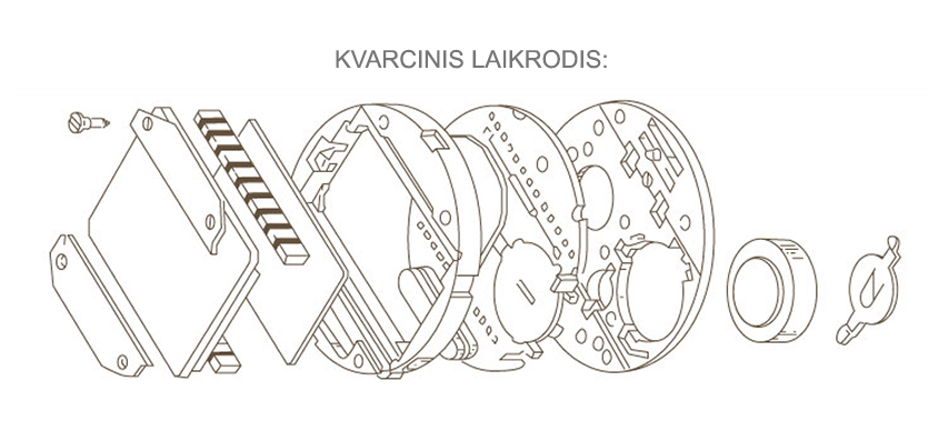 kvarcinis-laikrodis-sudetis