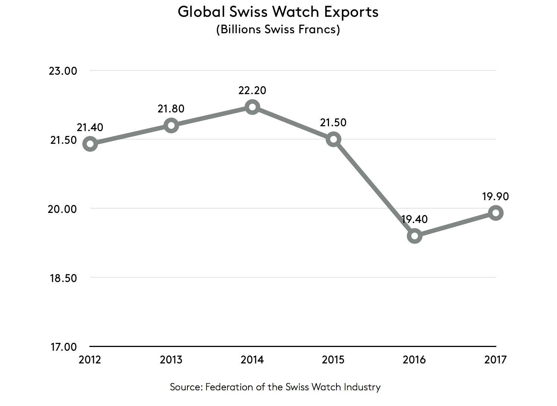 šveicariškų-laikrodžių-apžvalga-2017