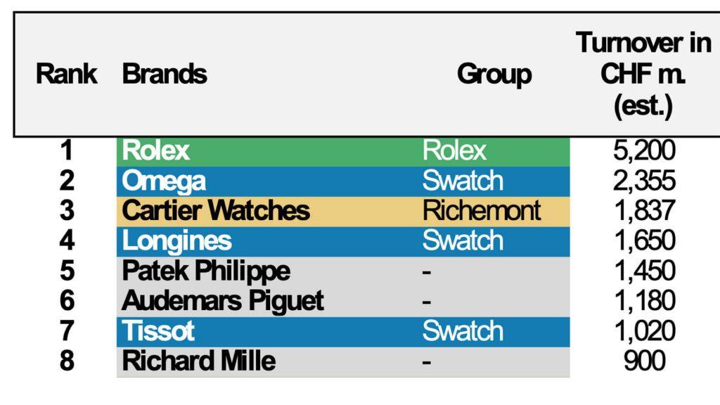 Šveicariškų-laikrodžių-apžvalga