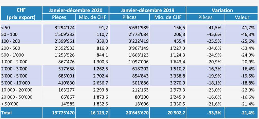 2020-laikrodžių-eksporto-statistika